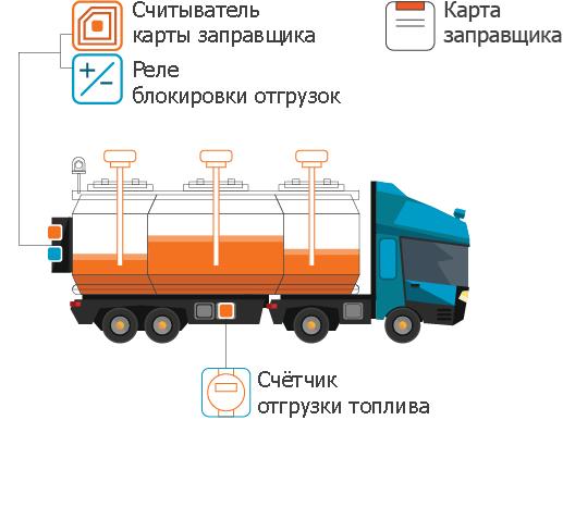 Контроль бензовозов, АТЗ, стационарных ёмкостей.